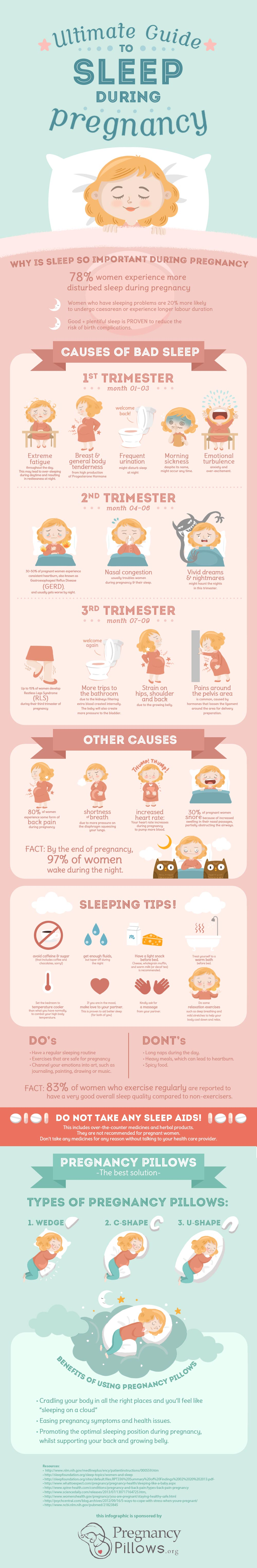 Pregnant and wondering how to get a good night's rest? Read more at happyhumanpacifier.com | howtosleepbetterpregnant | pregnancypillows | pregnancypillowsinfographic |