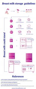 Breast Milk Storage Guidelines Infographic
