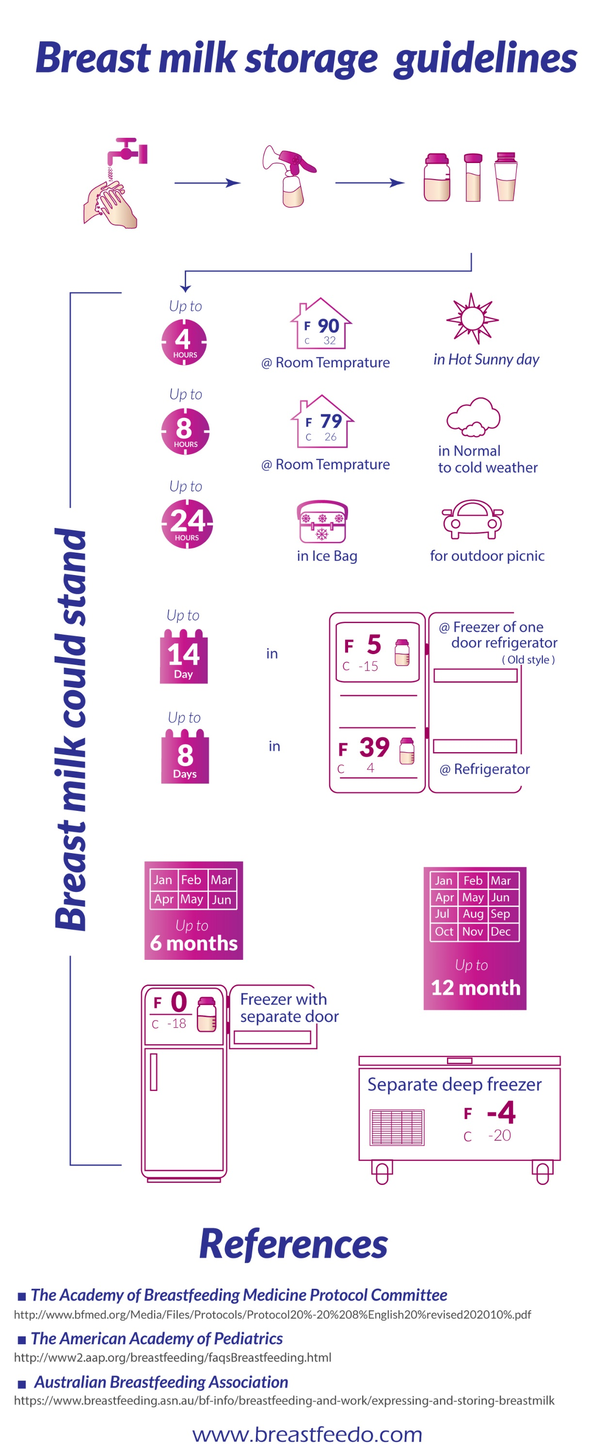 Breast Milk Storage Guidelines Infographic - Special Thanks to breastfeedo.com Read more at happyhumanpacifier.com. #breastmilkstorage #breastmilkstorageguidelines